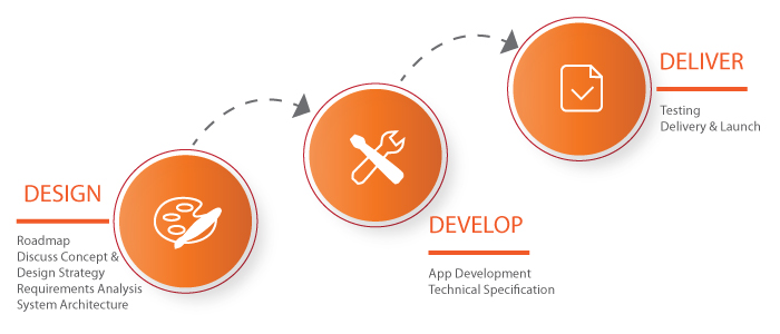 A mobile app development company that provides ios application development services and web application development services.