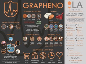Grapheno by LA NPDT at I-20 Top Twenty