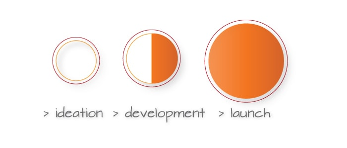 7 steps to an effective product launch - article by LA NPDT, shreveport