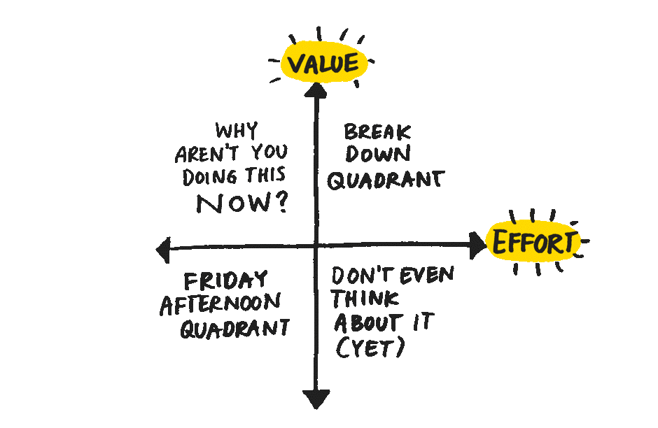 time management, prioritization, time management